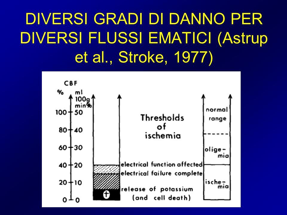 DIVERSI GRADI DI DANNO PER DIVERSI FLUSSI EMATICI (Astrup et al., Stroke, 1977)