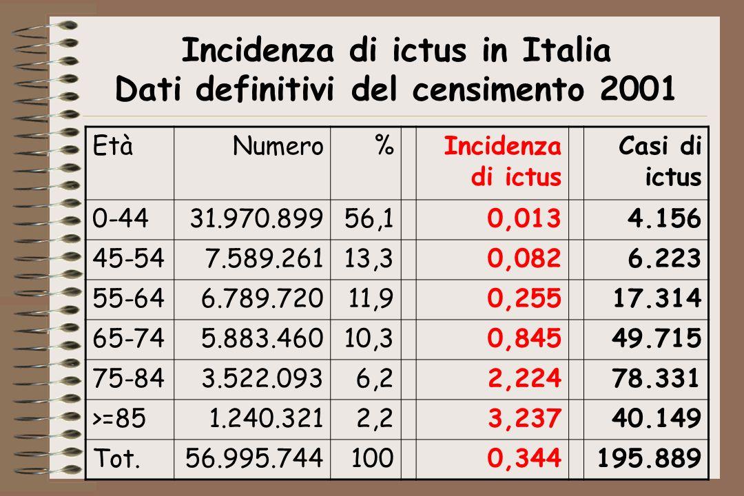 Incidenza di ictus in Italia Dati definitivi del censimento 2001 EtàNumero%Incidenza di ictus Casi di ictus 0-4431.970.89956,10,0134.156 45-547.589.26113,30,0826.223 55-646.789.72011,90,25517.314 65-745.883.46010,30,84549.715 75-843.522.0936,22,22478.331 >=851.240.3212,23,23740.149 Tot.56.995.7441000,344195.889