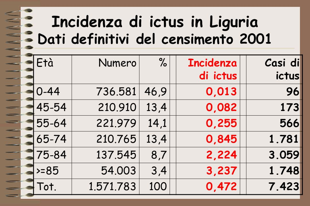 Incidenza di ictus in Liguria Dati definitivi del censimento 2001 EtàNumero%Incidenza di ictus Casi di ictus 0-44736.58146,90,01396 45-54210.91013,40,082173 55-64221.97914,10,255566 65-74210.76513,40,8451.781 75-84137.5458,72,2243.059 >=8554.0033,43,2371.748 Tot.1.571.7831000,4727.423