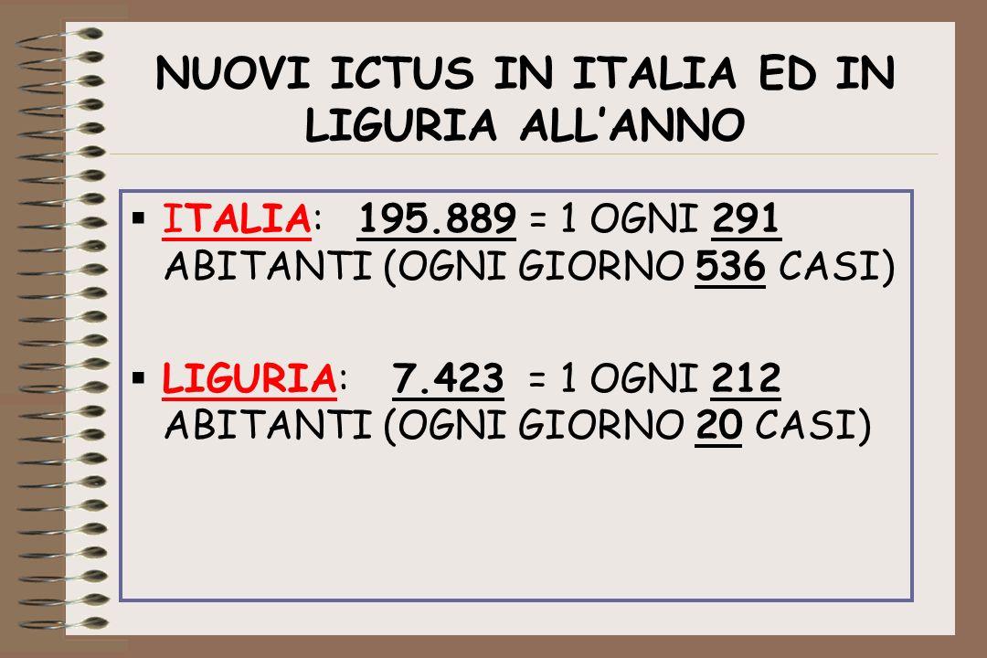 NUOVI ICTUS IN ITALIA ED IN LIGURIA ALLANNO ITALIA: 195.889 = 1 OGNI 291 ABITANTI (OGNI GIORNO 536 CASI) LIGURIA:7.423 = 1 OGNI 212 ABITANTI (OGNI GIO