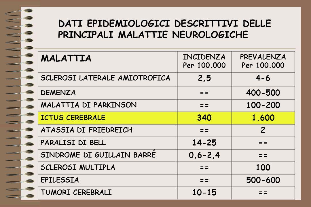 DATI EPIDEMIOLOGICI DESCRITTIVI DELLE PRINCIPALI MALATTIE NEUROLOGICHE MALATTIA INCIDENZA Per 100.000 PREVALENZA Per 100.000 SCLEROSI LATERALE AMIOTRO
