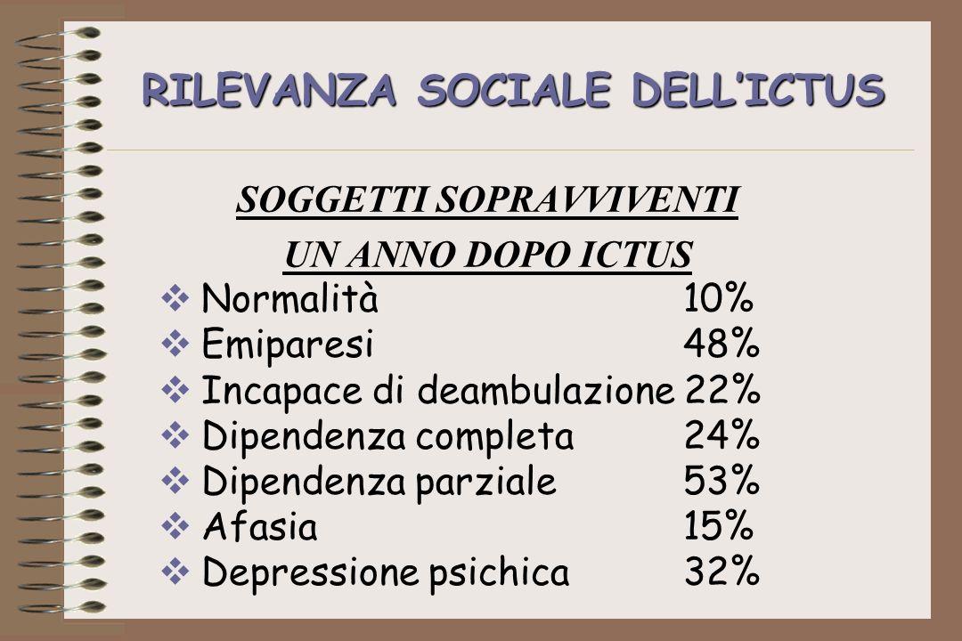 RILEVANZA SOCIALE DELLICTUS SOGGETTI SOPRAVVIVENTI UN ANNO DOPO ICTUS Normalità 10% Emiparesi 48% Incapace di deambulazione 22% Dipendenza completa 24