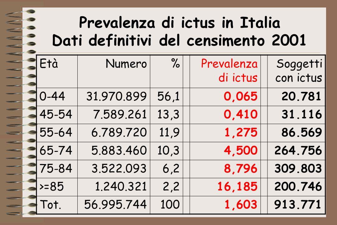 Prevalenza di ictus in Italia Dati definitivi del censimento 2001 EtàNumero%Prevalenza di ictus Soggetti con ictus 0-4431.970.89956,10,06520.781 45-54