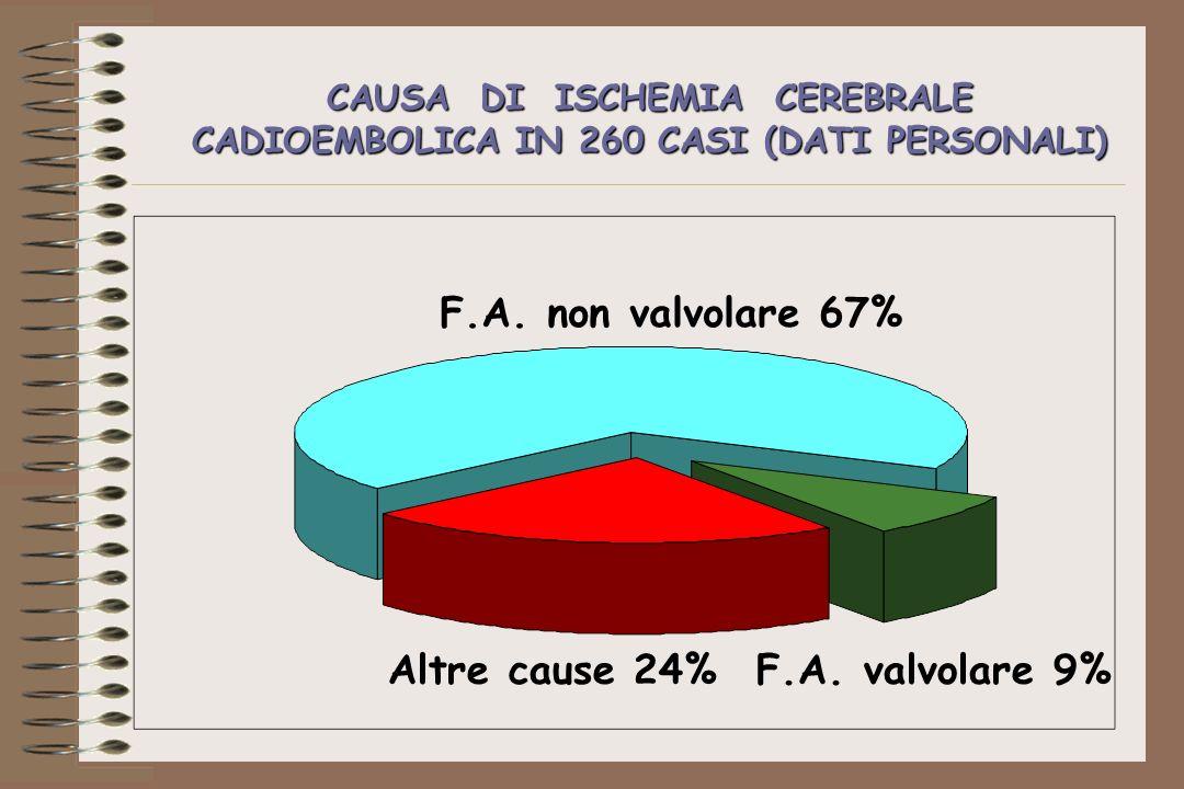 CAUSA DI ISCHEMIA CEREBRALE CADIOEMBOLICA IN 260 CASI (DATI PERSONALI) F.A. non valvolare 67% Altre cause 24%F.A. valvolare 9%