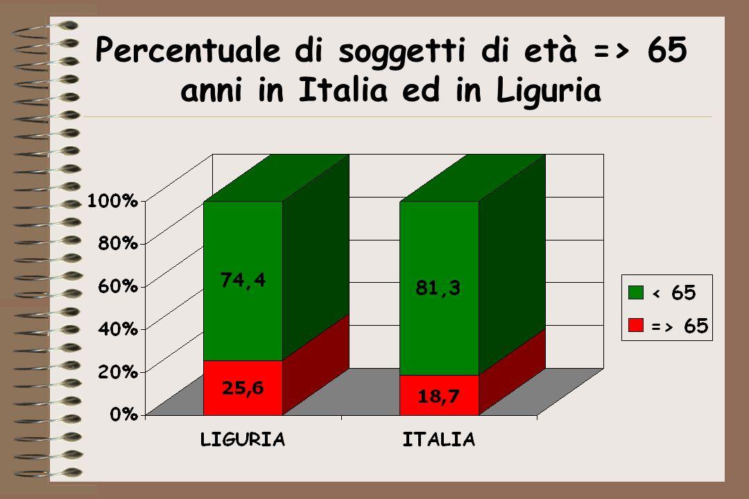Prevalenza di ictus in Liguria Dati definitivi del censimento 2001 EtàNumero%Prevalenza di ictus Soggetti con ictus 0-44736.58146,90,065479 45-54210.91013,40,410865 55-64221.97914,11,2752.830 65-74210.76513,44,5009.484 75-84137.5458,78,79612.098 >=8554.0033,416,1858.740 Tot.1.571.7831002,19534.497