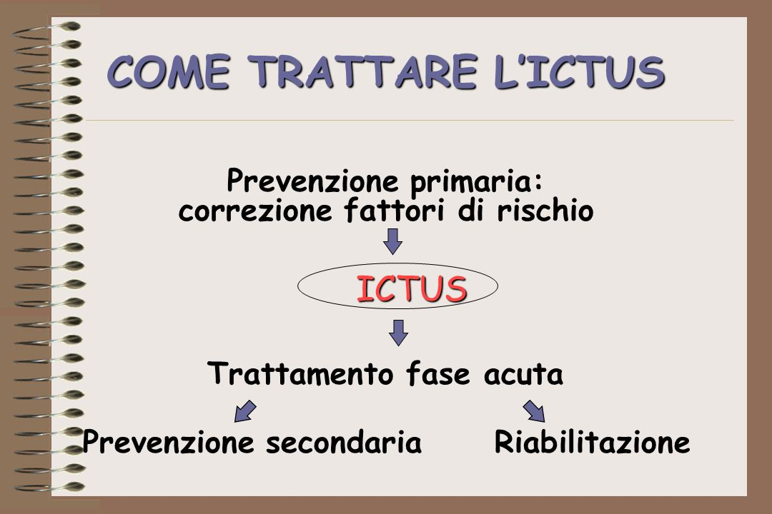 COME TRATTARE LICTUS Prevenzione primaria: correzione fattori di rischio ICTUS Trattamento fase acuta Prevenzione secondaria Riabilitazione