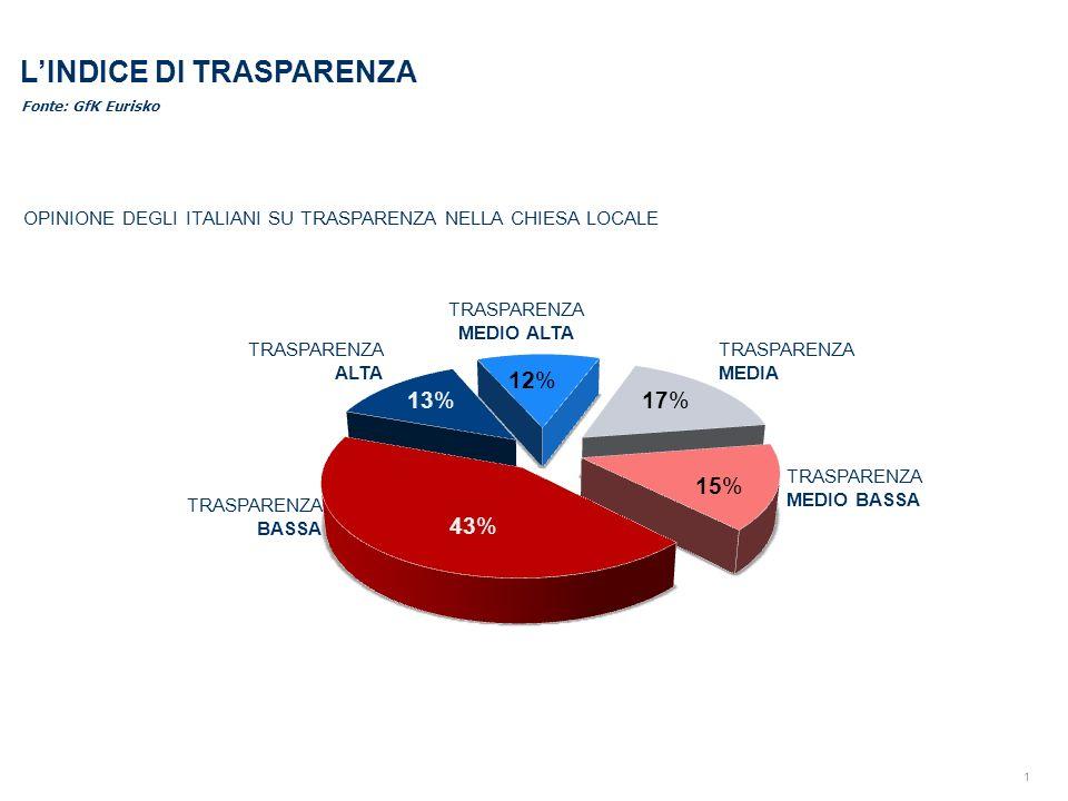 1 LINDICE DI TRASPARENZA Fonte: GfK Eurisko OPINIONE DEGLI ITALIANI SU TRASPARENZA NELLA CHIESA LOCALE TRASPARENZA MEDIO ALTA TRASPARENZA ALTA TRASPARENZA MEDIA TRASPARENZA MEDIO BASSA TRASPARENZA BASSA