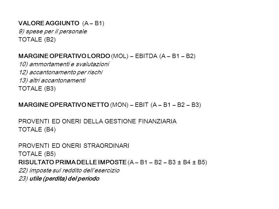 VALORE AGGIUNTO (A – B1) 9) spese per il personale TOTALE (B2) MARGINE OPERATIVO LORDO (MOL) – EBITDA (A – B1 – B2) 10) ammortamenti e svalutazioni 12