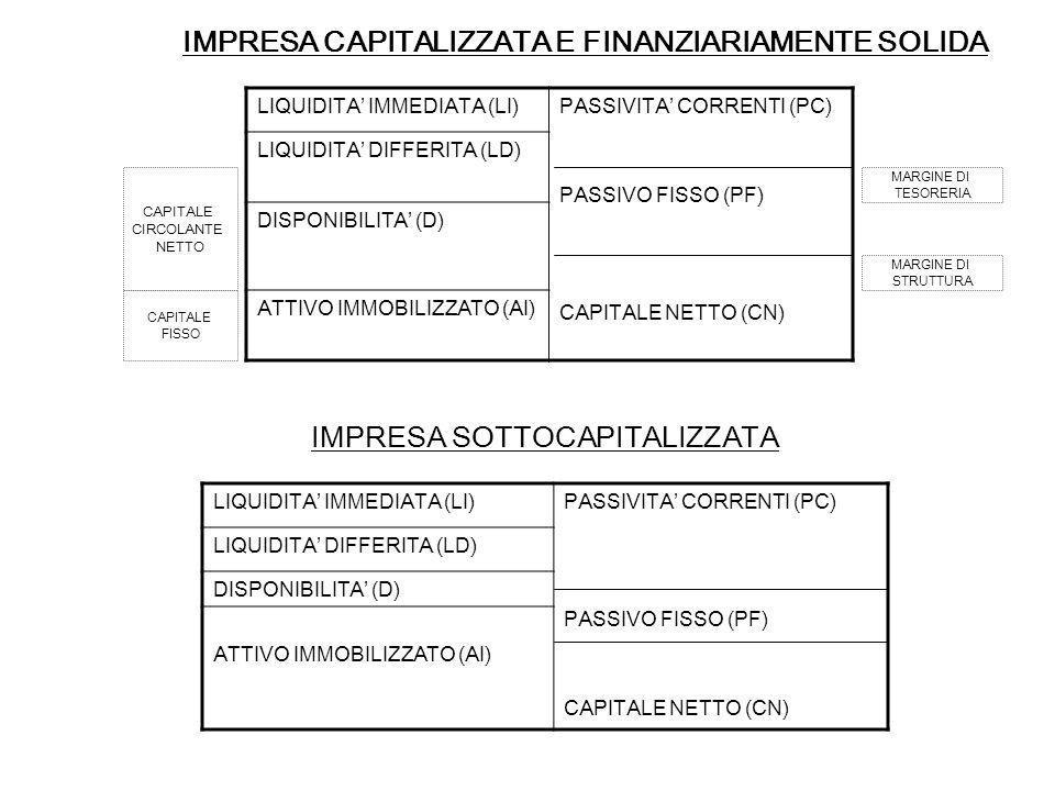 IMPRESA CAPITALIZZATA E FINANZIARIAMENTE SOLIDA LIQUIDITA IMMEDIATA (LI)PASSIVITA CORRENTI (PC) PASSIVO FISSO (PF) CAPITALE NETTO (CN) LIQUIDITA DIFFE