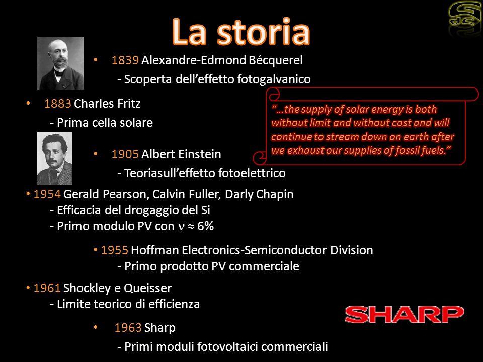 1839 Alexandre-Edmond Bécquerel - Scoperta delleffetto fotogalvanico 1883 Charles Fritz - Prima cella solare 1905 Albert Einstein - Teoriasulleffetto