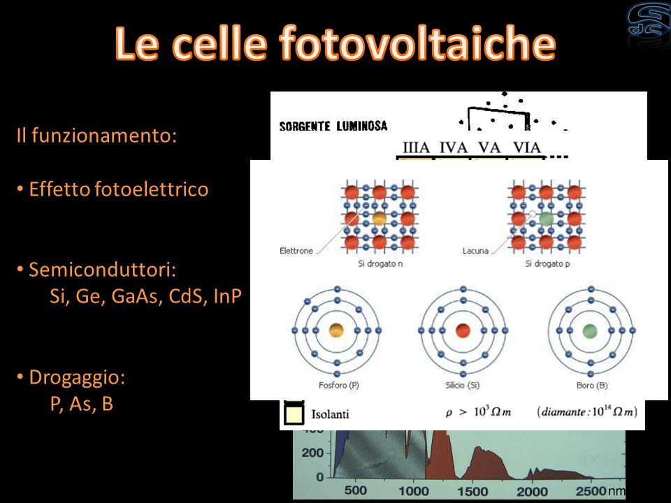 Il funzionamento: Effetto fotoelettrico Semiconduttori: Si, Ge, GaAs, CdS, InP Drogaggio: P, As, B