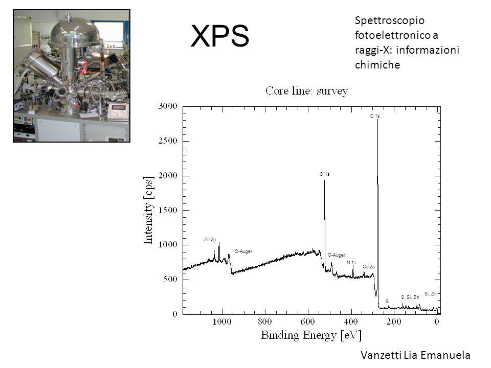 XRD Diffrattrometro a Raggi X: sfruttando il fenomeno della diffrazione, si riescono ad ottenere informazioni riguardo al reticolo cristallino del campione.