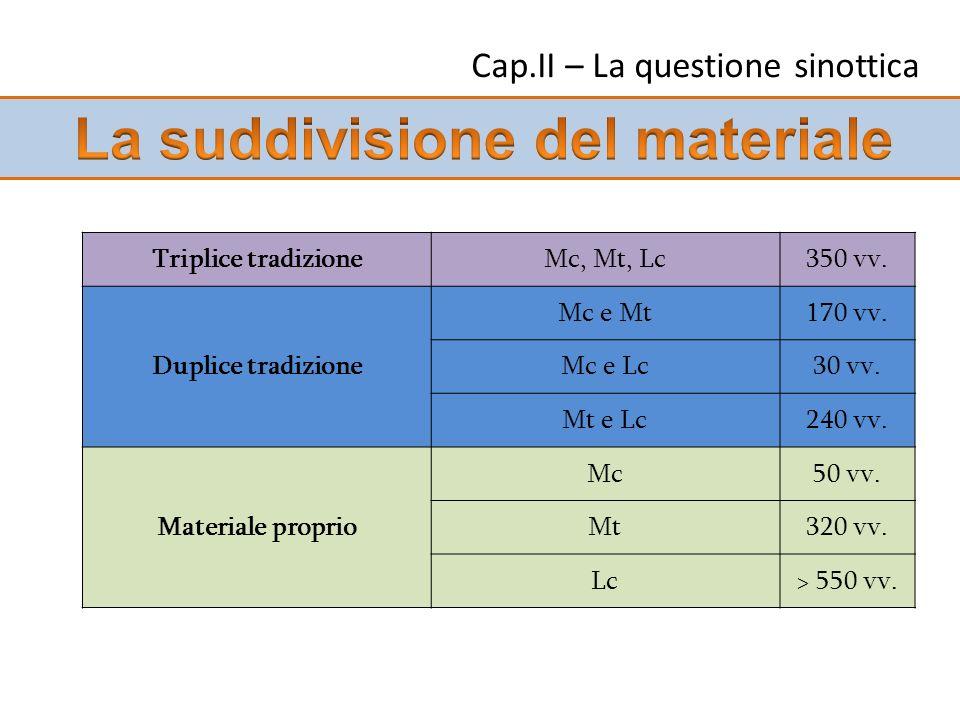 Cap.II – La questione sinottica Triplice tradizioneMc, Mt, Lc350 vv. Duplice tradizione Mc e Mt170 vv. Mc e Lc30 vv. Mt e Lc240 vv. Materiale proprio