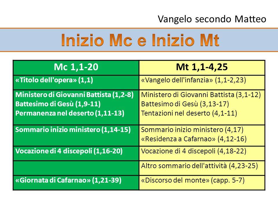 Vangelo secondo Matteo Mc 1,1-20Mt 1-4 Mc 1,21-39 Giornata tipo Cafarnao Mt 5-7 Discorso Montagna Mc 1,22Mt 7,28-29 22 Ed erano stupiti del suo insegn