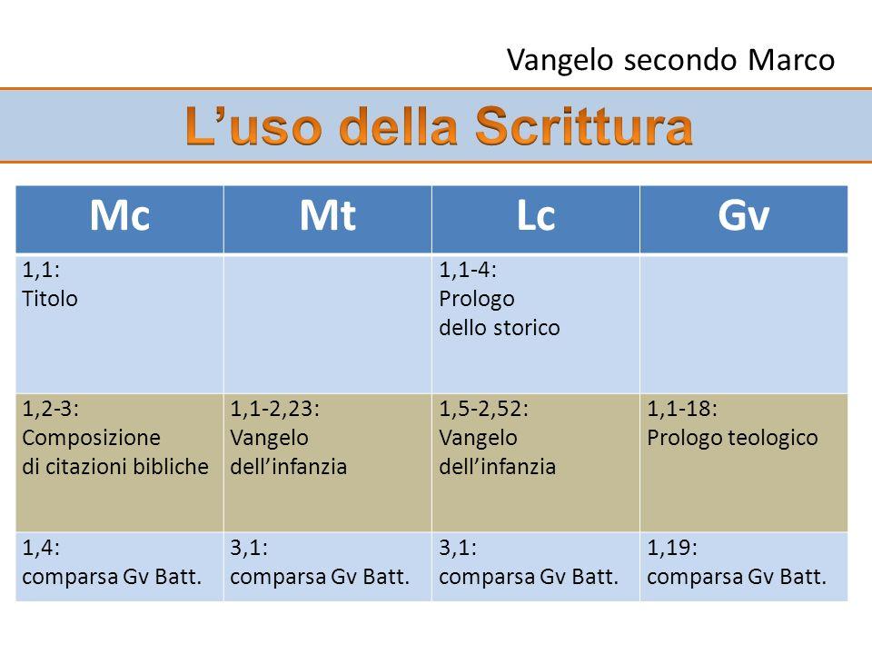 McMtLcGv 1,1: Titolo 1,1-4: Prologo dello storico 1,2-3: Composizione di citazioni bibliche 1,1-2,23: Vangelo dellinfanzia 1,5-2,52: Vangelo dellinfanzia 1,1-18: Prologo teologico 1,4: comparsa Gv Batt.