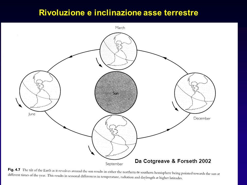 10 Rivoluzione e inclinazione asse terrestre Da Cotgreave & Forseth 2002