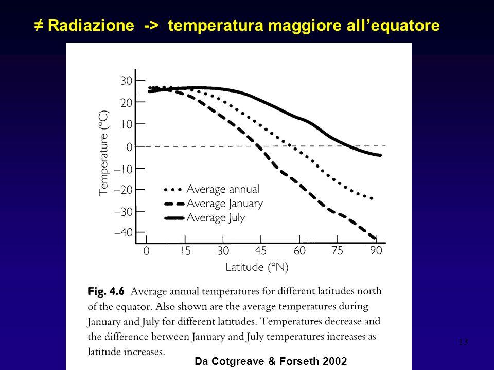13 Radiazione -> temperatura maggiore allequatore Da Cotgreave & Forseth 2002
