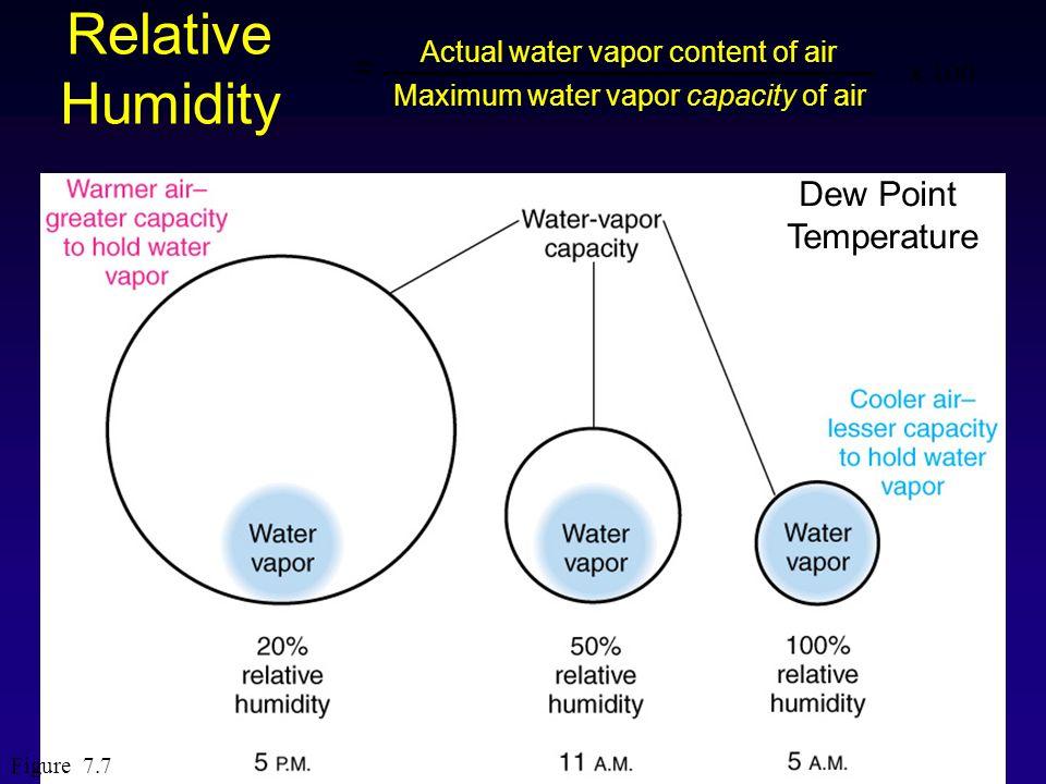 Relative Humidity Figure 7.7 Actual water vapor content of air Maximum water vapor capacity of air x 100 = Dew Point Temperature