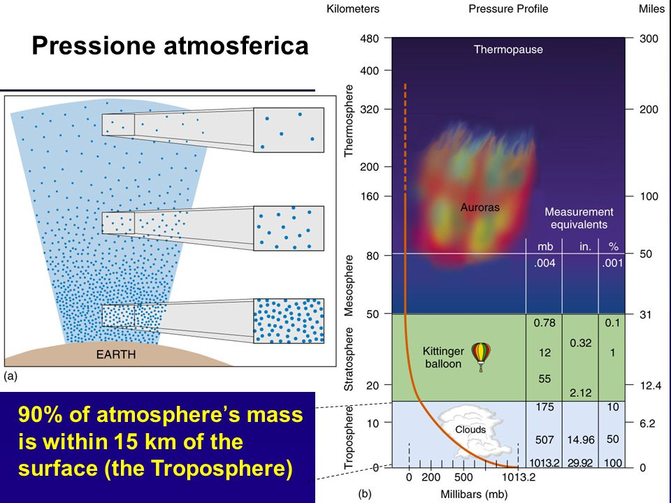 22 Pressione atmosferica 90% of atmospheres mass is within 15 km of the surface (the Troposphere)