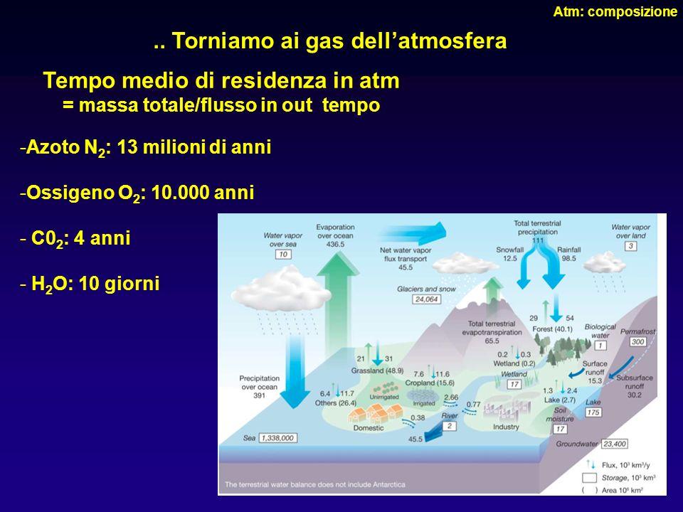 23.. Torniamo ai gas dellatmosfera Tempo medio di residenza in atm = massa totale/flusso in out tempo -Azoto N 2 : 13 milioni di anni -Ossigeno O 2 :