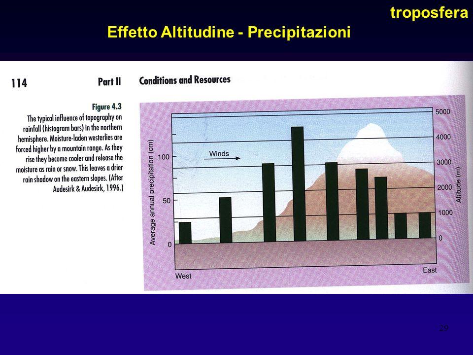 29 Effetto Altitudine - Precipitazioni troposfera