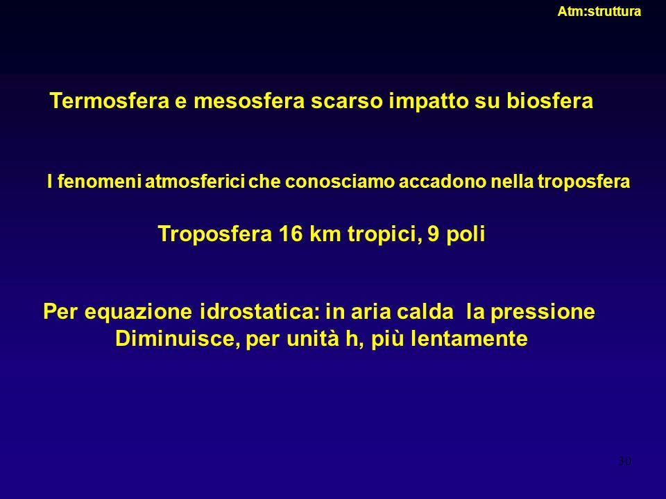 30 Atm:struttura Termosfera e mesosfera scarso impatto su biosfera I fenomeni atmosferici che conosciamo accadono nella troposfera Troposfera 16 km tr