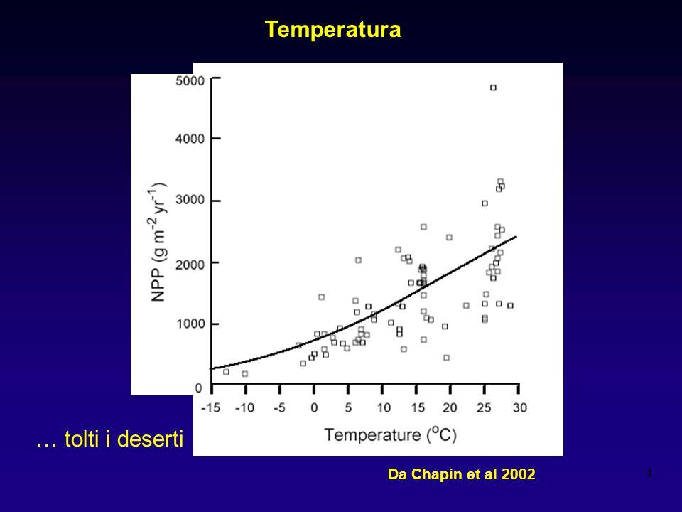 4 Temperatura … tolti i deserti Da Chapin et al 2002