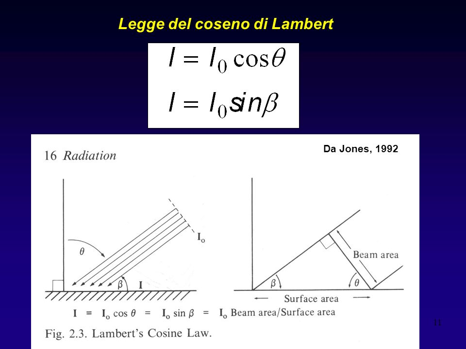 11 Legge del coseno di Lambert Grafico 2,3 jones Da Jones, 1992