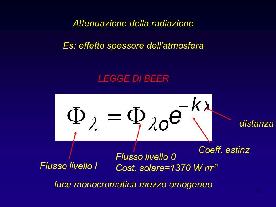 12 Attenuazione della radiazione Es: effetto spessore dellatmosfera LEGGE DI BEER Flusso livello l Flusso livello 0 Cost.