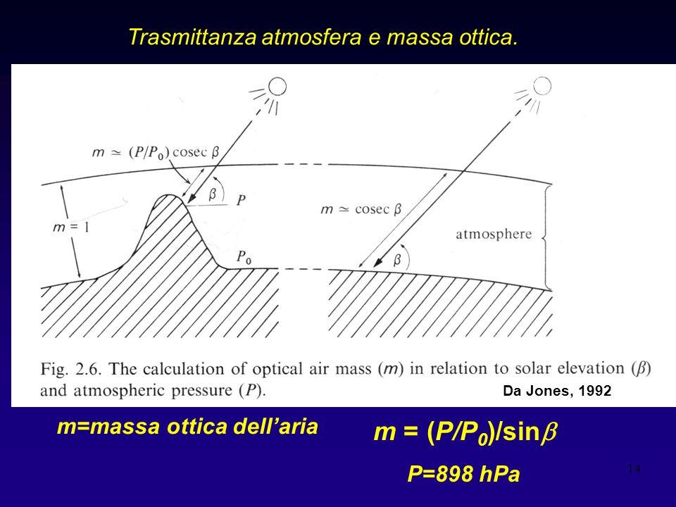 14 Trasmittanza atmosfera e massa ottica. Graf Jones 2,6 m = (P/P 0 )/sin m=massa ottica dellaria P=898 hPa Da Jones, 1992