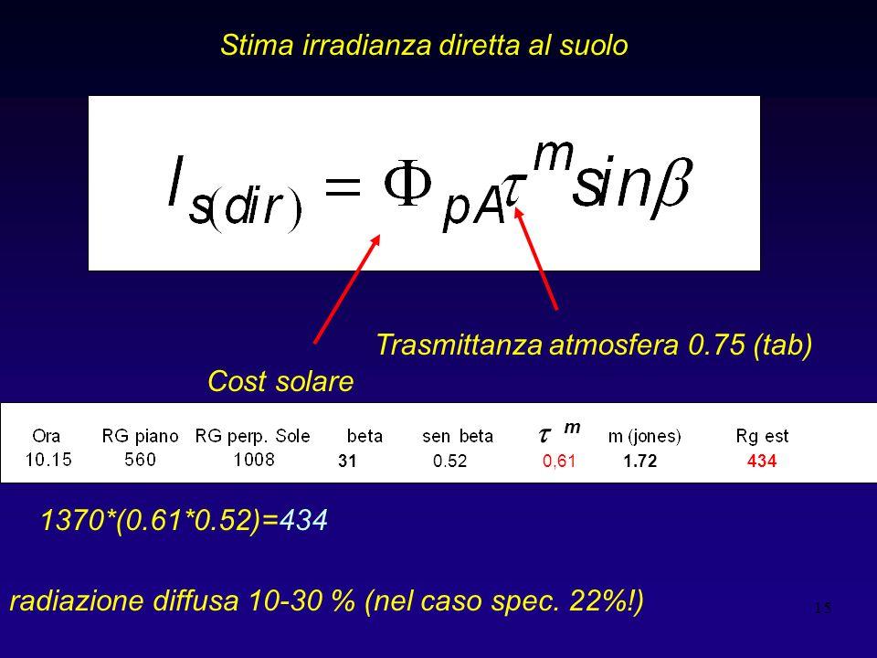 15 Cost solare Trasmittanza atmosfera 0.75 (tab) Stima irradianza diretta al suolo radiazione diffusa 10-30 % (nel caso spec. 22%!) 1370*(0.61*0.52)=4