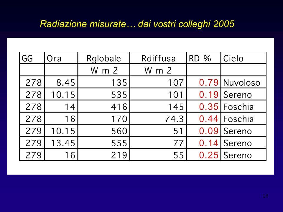 16 Radiazione misurate… dai vostri colleghi 2005