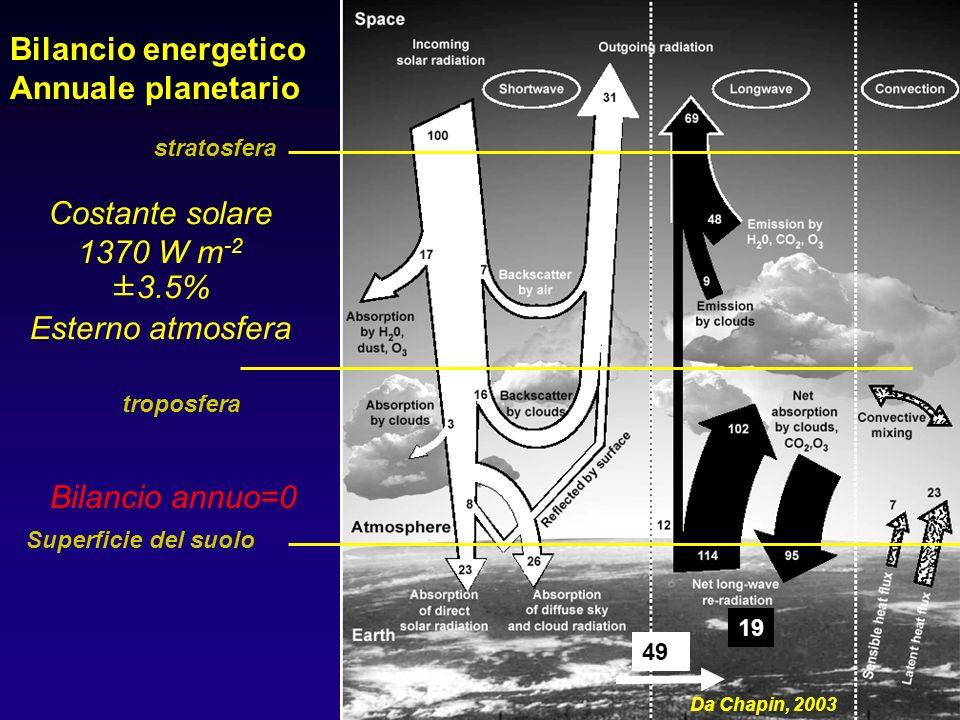 20 Bilancio energetico Annuale planetario Costante solare 1370 W m -2 ±3.5% Esterno atmosfera Bilancio annuo=0 Superficie del suolo stratosfera Da Chapin, 2003 49 19 troposfera
