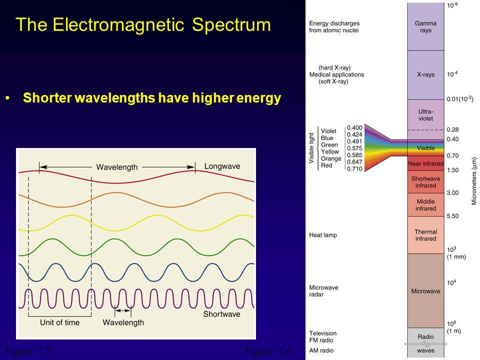 4 Spettro elettromagnetico UV 10-400 nm (C_B_A) Da Jones, 1992