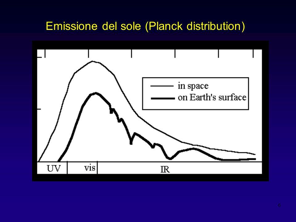 7 Figure 2.7 Emissione SOLE e TERRA