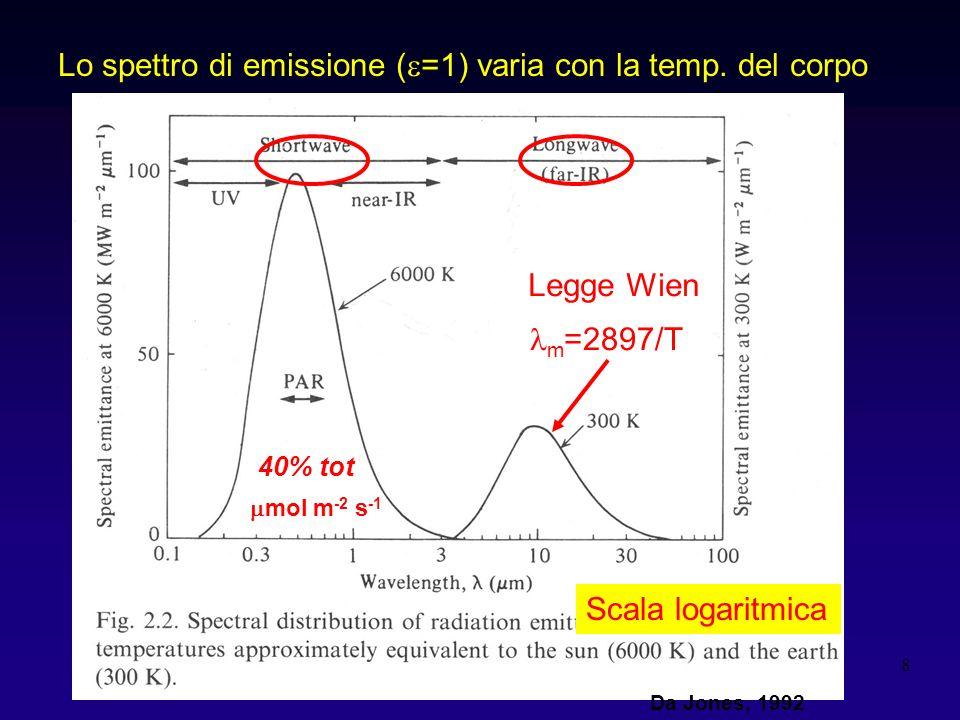 8 Lo spettro di emissione ( =1) varia con la temp. del corpo Scala logaritmica m =2897/T Legge Wien mol m -2 s -1 40% tot Da Jones, 1992