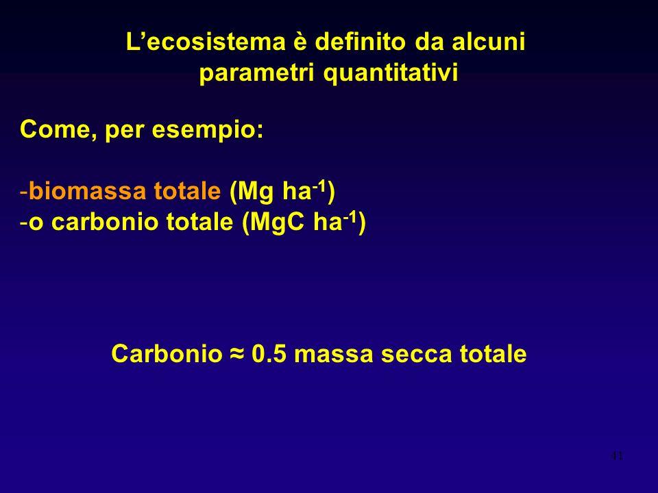 41 Lecosistema è definito da alcuni parametri quantitativi Come, per esempio: -biomassa totale (Mg ha -1 ) -o carbonio totale (MgC ha -1 ) Carbonio 0.