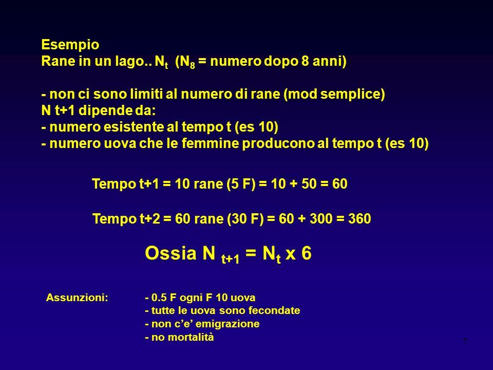 8 Supponiamo che tutte le rane muoiano dopo la riproduzione N t+1 = 0 + 50 = 50 N t+1 = N t x 5 La forma complessiva del modello NON cambia N t+1 = N t x r r = tasso di incremento della popolazione tasso di crescita intrinseca naturale, potenziale biotico