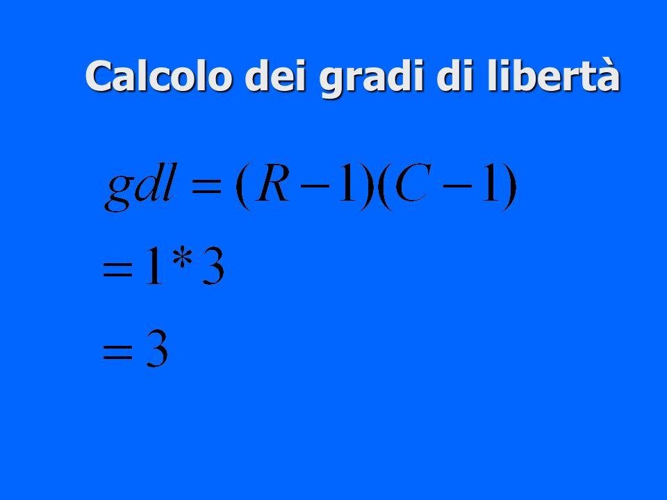 Calcolo dei gradi di libertà