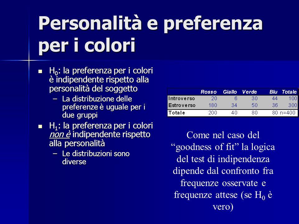 Personalità e preferenza per i colori H 0 : la preferenza per i colori è indipendente rispetto alla personalità del soggetto H 0 : la preferenza per i colori è indipendente rispetto alla personalità del soggetto –La distribuzione delle preferenze è uguale per i due gruppi H 1 : la preferenza per i colori non è indipendente rispetto alla personalità H 1 : la preferenza per i colori non è indipendente rispetto alla personalità –Le distribuzioni sono diverse Come nel caso del goodness of fit la logica del test di indipendenza dipende dal confronto fra frequenze osservate e frequenze attese (se H 0 è vero)