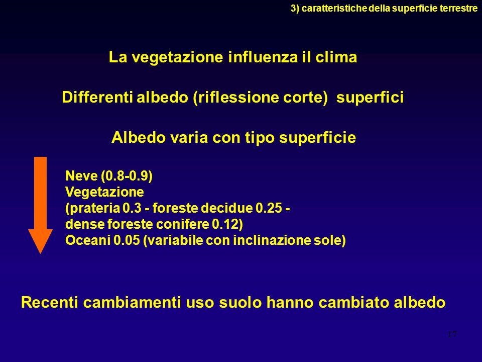 17 La vegetazione influenza il clima 3) caratteristiche della superficie terrestre Differenti albedo (riflessione corte) superfici Neve (0.8-0.9) Vege
