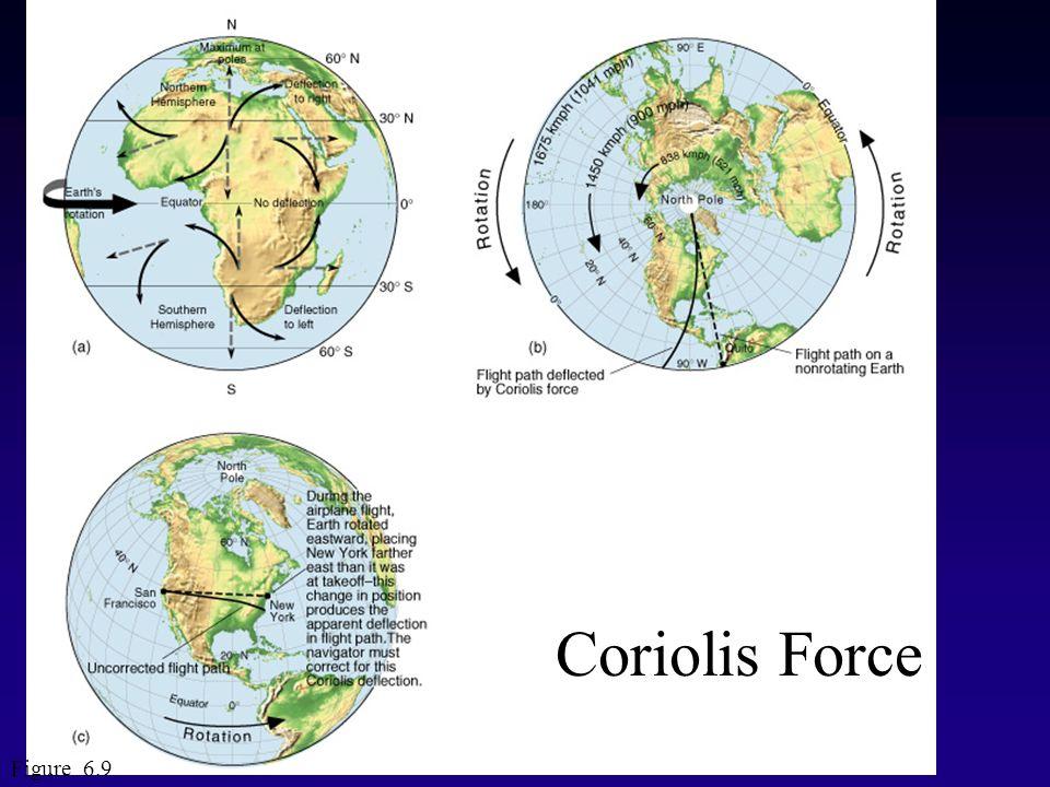 Figure 6.9 Coriolis Force