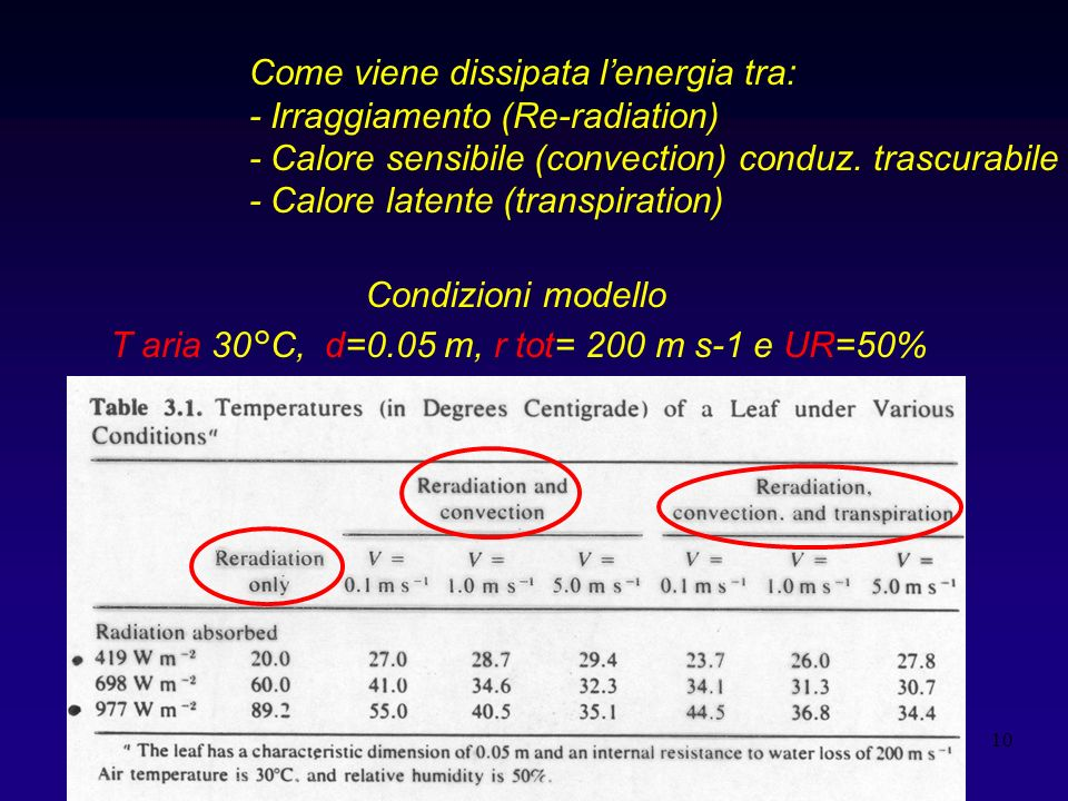 10 Come viene dissipata lenergia tra: - Irraggiamento (Re-radiation) - Calore sensibile (convection) conduz. trascurabile - Calore latente (transpirat