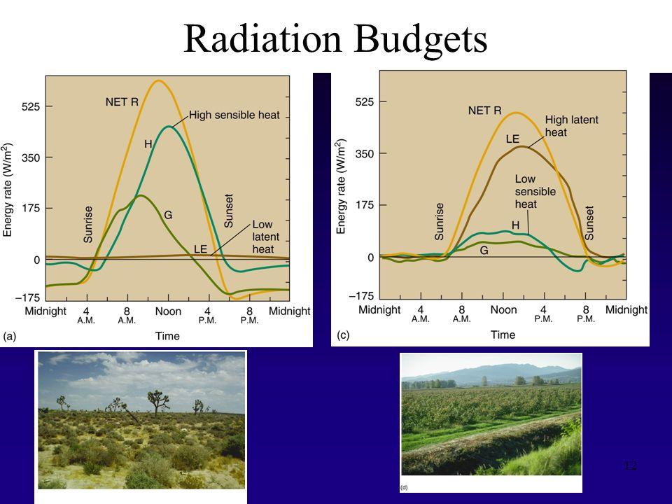 12 Radiation Budgets