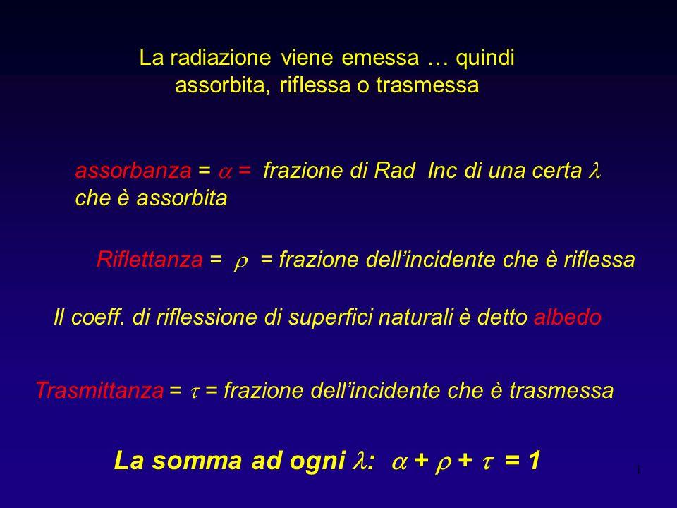 1 La radiazione viene emessa … quindi assorbita, riflessa o trasmessa Riflettanza = = frazione dellincidente che è riflessa Trasmittanza = = frazione