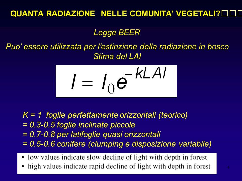 4 Legge BEER Puo essere utilizzata per lestinzione della radiazione in bosco Stima del LAI K = 1 foglie perfettamente orizzontali (teorico) = 0.3-0.5
