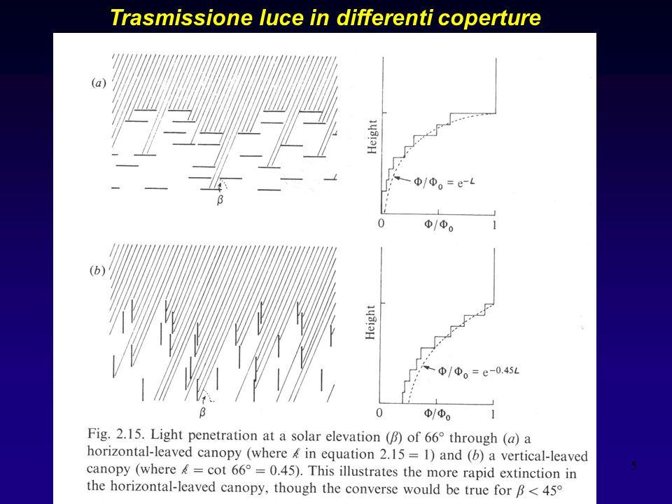 5 Grafico 2,15 jones Trasmissione luce in differenti coperture