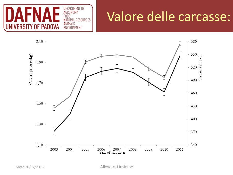 Valore delle carcasse: Trento 20/02/2013 Allevatori insieme