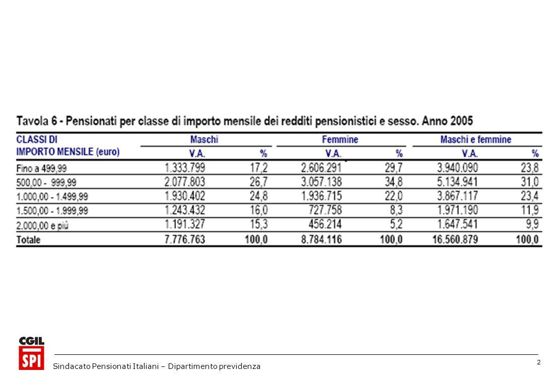 23 Sindacato Pensionati Italiani – Dipartimento previdenza ma anche con l imposta negativa..