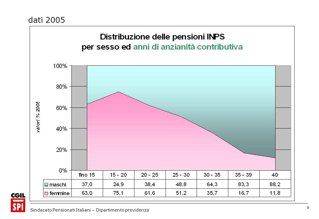 9 Sindacato Pensionati Italiani – Dipartimento previdenza dati 2005